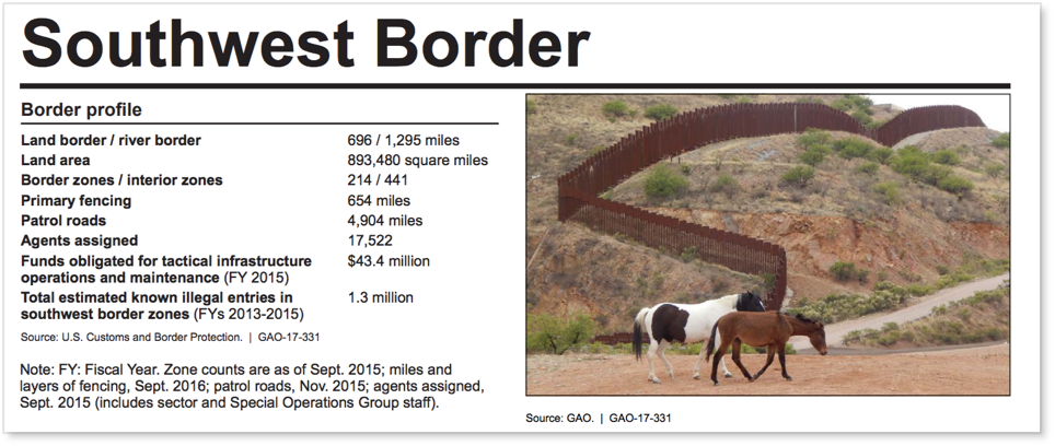Border Wall Investigation Report: No Plans, No Funding, No